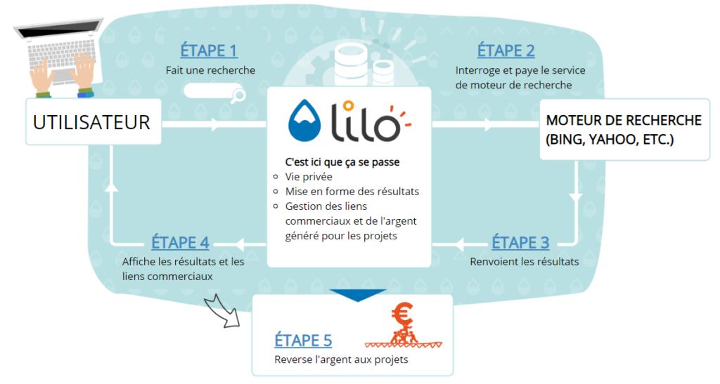 lilo-diagramme-informatif