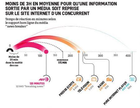 Figure temps de réaction transmission de l'information d'un site à un autre