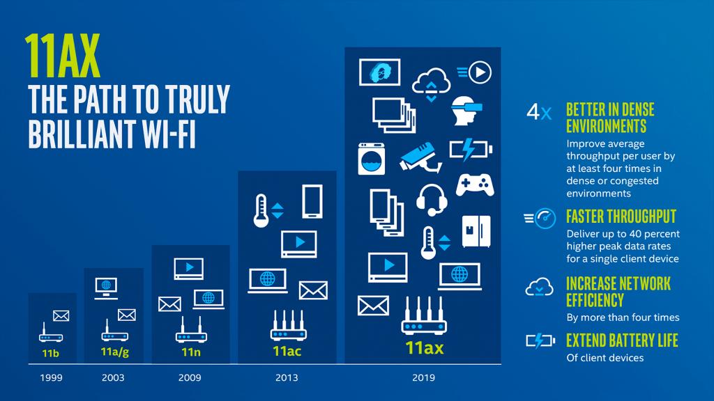 Avantages du Wifi 6