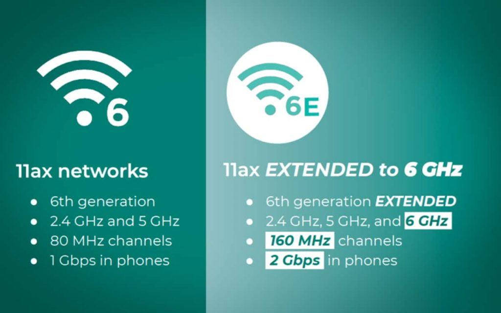 Différence entre Wifi 6 et Wifi 6E